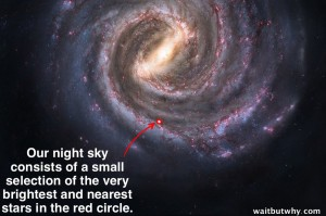 Milky Way Galaxy: You can't see much. However, it also bares mention that you CAN see the foggy form of the Milky Way in a dark enough sky, though individual stars are indistinguishable from one another.