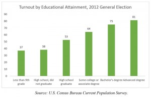 Voter Turnout by Educational Attainment, 2012 General Election